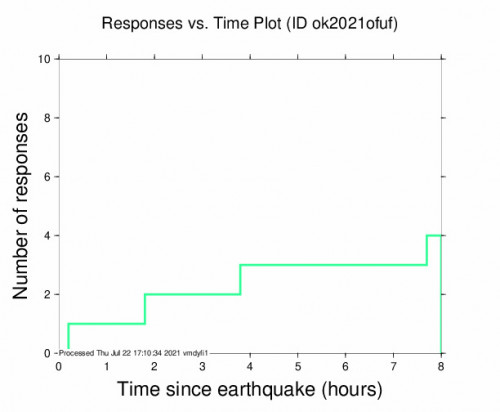 Responses vs Time Plot for the Quinton, Oklahoma 3.34m Earthquake, Thursday Jul. 22 2021, 4:23:17 AM