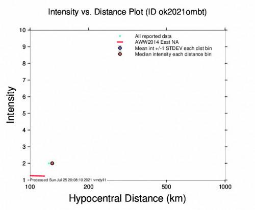 Intensity vs Distance Plot for the Quinton, Oklahoma 2.58m Earthquake, Sunday Jul. 25 2021, 3:01:02 PM