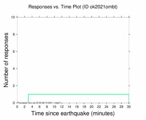 Responses vs Time Plot for the Quinton, Oklahoma 2.58m Earthquake, Sunday Jul. 25 2021, 3:01:02 PM