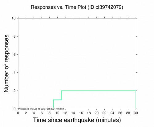 Responses vs Time Plot for the Holtville, Ca 2.86m Earthquake, Thursday Jul. 15 2021, 1:57:16 PM