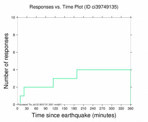 Responses vs Time Plot for the Holtville, Ca 2.95m Earthquake, Wednesday Jul. 21 2021, 8:48:12 PM
