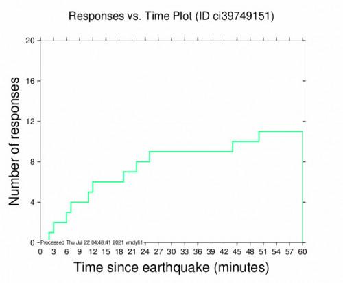 Responses vs Time Plot for the Holtville, Ca 3.1m Earthquake, Wednesday Jul. 21 2021, 8:50:50 PM