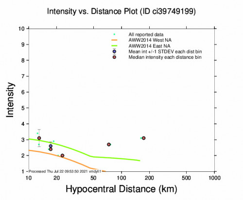 Intensity vs Distance Plot for the Holtville, Ca 3.1m Earthquake, Wednesday Jul. 21 2021, 9:29:19 PM
