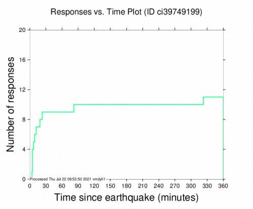 Responses vs Time Plot for the Holtville, Ca 3.1m Earthquake, Wednesday Jul. 21 2021, 9:29:19 PM
