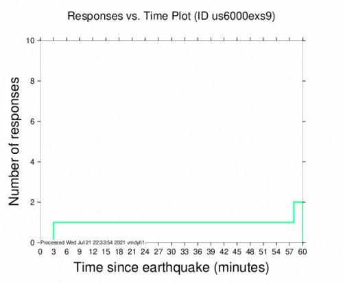 Responses vs Time Plot for the Punta De Burica, Panama 4.7m Earthquake, Wednesday Jul. 21 2021, 4:34:39 PM