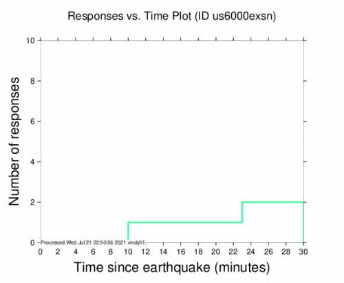 Responses vs Time Plot for the Punta De Burica, Panama 4.9m Earthquake, Wednesday Jul. 21 2021, 5:25:59 PM