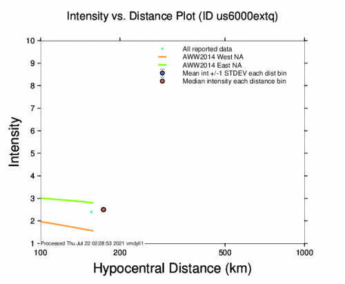 Intensity vs Distance Plot for the Darhan, Mongolia 4.2m Earthquake, Thursday Jul. 22 2021, 9:12:50 AM