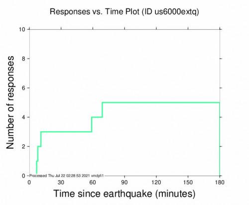 Responses vs Time Plot for the Darhan, Mongolia 4.2m Earthquake, Thursday Jul. 22 2021, 9:12:50 AM