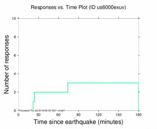 Responses vs Time Plot for the Punta De Burica, Panama 4.7m Earthquake, Wednesday Jul. 21 2021, 9:51:05 PM