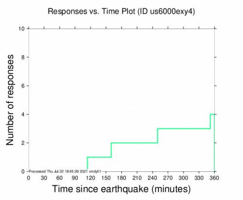 Responses vs Time Plot for the Punta De Burica, Panama 5.1m Earthquake, Thursday Jul. 22 2021, 7:51:45 AM