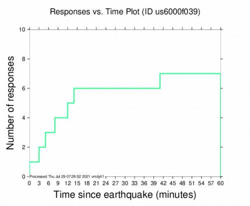 Responses vs Time Plot for the Perryville, Alaska 5.4m Earthquake, Wednesday Jul. 28 2021, 10:47:24 PM