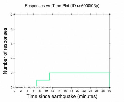 Responses vs Time Plot for the Alaska Peninsula 4.4m Earthquake, Wednesday Jul. 28 2021, 11:11:25 PM