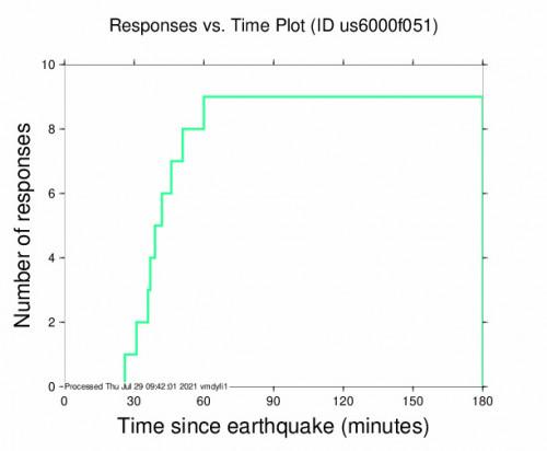 Responses vs Time Plot for the Shwebo, Myanmar 5.5m Earthquake, Thursday Jul. 29 2021, 3:09:27 PM