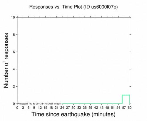 Responses vs Time Plot for the Esbon, Kansas 3.2m Earthquake, Thursday Jul. 29 2021, 7:57:47 AM