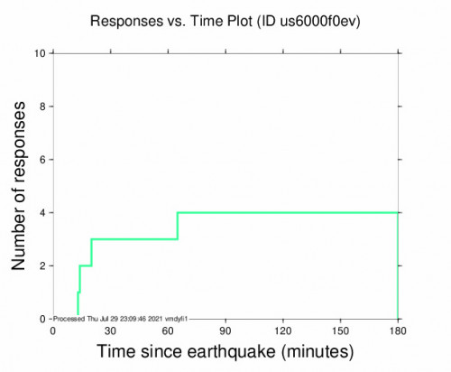 Responses vs Time Plot for the Iquique, Chile 4.2m Earthquake, Thursday Jul. 29 2021, 6:03:05 PM