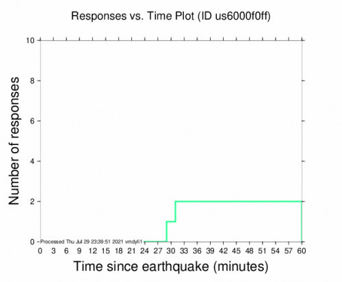 Responses vs Time Plot for the Arteaga, Mexico 4.9m Earthquake, Thursday Jul. 29 2021, 6:04:42 PM