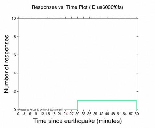 Responses vs Time Plot for the Bandar-e Genāveh, Iran 4.4m Earthquake, Friday Jul. 30 2021, 4:17:26 AM