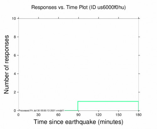 Responses vs Time Plot for the Quicacha, Peru 4.2m Earthquake, Thursday Jul. 29 2021, 11:18:41 PM