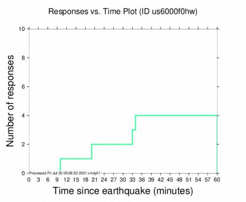 Responses vs Time Plot for the Sardinal, Costa Rica 4.7m Earthquake, Thursday Jul. 29 2021, 10:29:32 PM