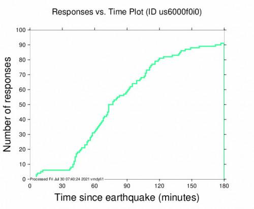 Responses vs Time Plot for the Alberton, South Africa 4.2m Earthquake, Friday Jul. 30 2021, 6:34:51 AM