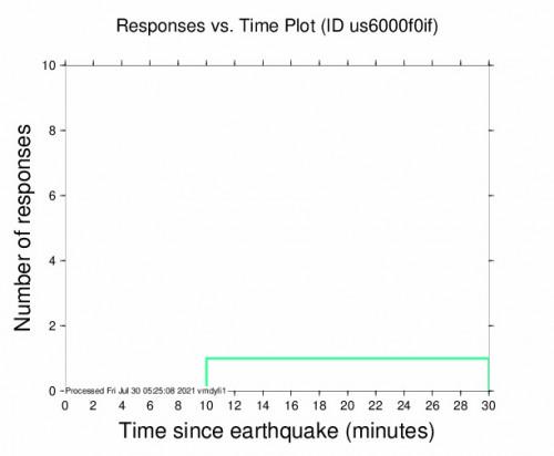 Responses vs Time Plot for the Sardinal, Costa Rica 4.3m Earthquake, Thursday Jul. 29 2021, 10:37:01 PM