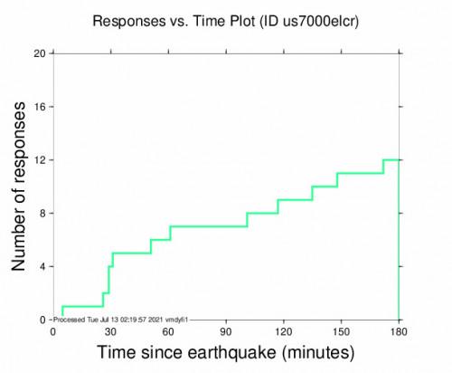 Responses vs Time Plot for the El Rosario, Nicaragua 5.2m Earthquake, Monday Jul. 12 2021, 5:26:35 PM