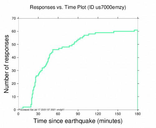 Responses vs Time Plot for the Punta De Burica, Panama 6.1m Earthquake, Saturday Jul. 17 2021, 3:56:11 PM