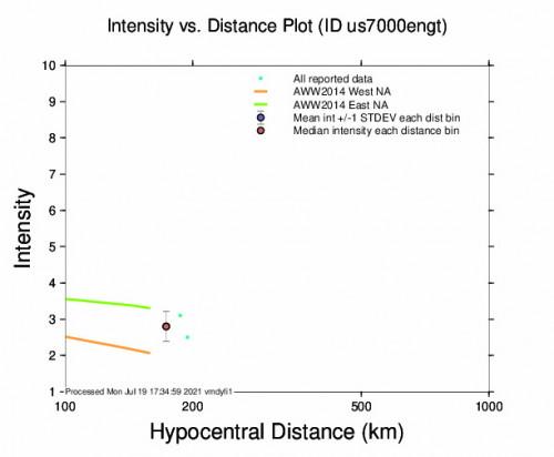 Intensity vs Distance Plot for the Panama 4.7m Earthquake, Monday Jul. 19 2021, 12:08:49 PM