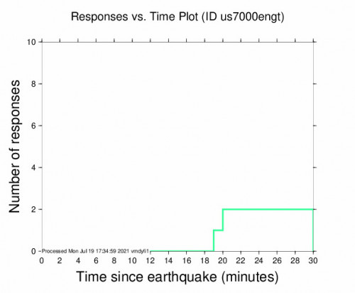 Responses vs Time Plot for the Panama 4.7m Earthquake, Monday Jul. 19 2021, 12:08:49 PM