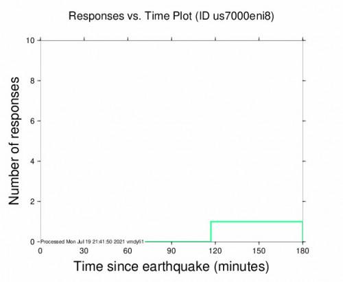 Responses vs Time Plot for the Lorengau, Papua New Guinea 5m Earthquake, Tuesday Jul. 20 2021, 5:42:34 AM