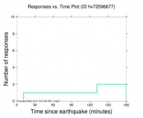 Responses vs Time Plot for the Pāhala, Hawaii 3.15m Earthquake, Wednesday Jul. 21 2021, 10:30:28 AM