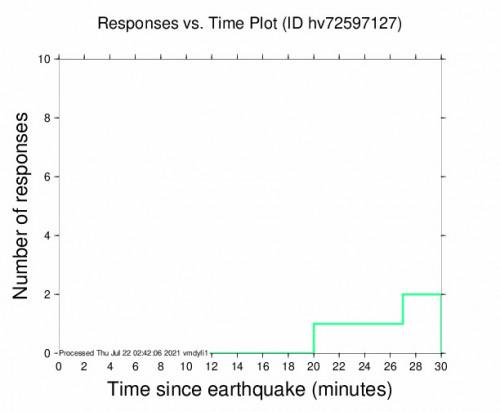 Responses vs Time Plot for the Pāhala, Hawaii 3.37m Earthquake, Wednesday Jul. 21 2021, 4:10:28 PM