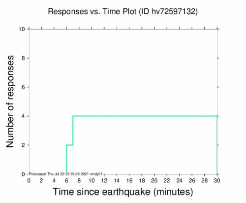 Responses vs Time Plot for the Pāhala, Hawaii 3.36m Earthquake, Wednesday Jul. 21 2021, 4:10:46 PM