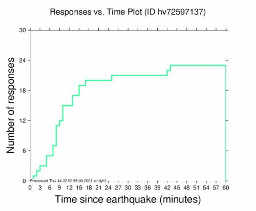 Responses vs Time Plot for the Volcano, Hawaii 3.43m Earthquake, Wednesday Jul. 21 2021, 4:11:04 PM