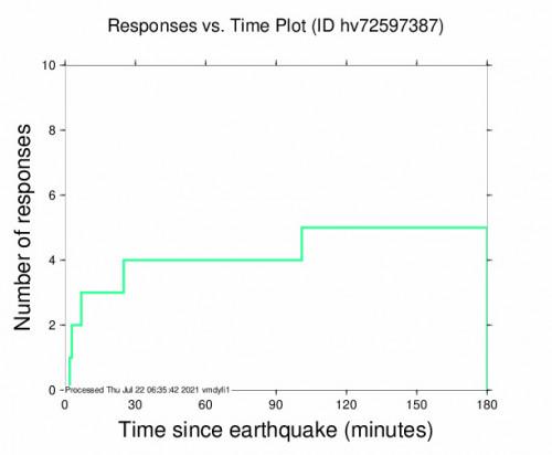 Responses vs Time Plot for the Volcano, Hawaii 2.91m Earthquake, Wednesday Jul. 21 2021, 6:53:16 PM