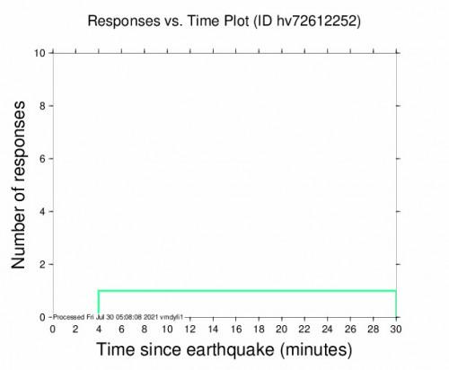 Responses vs Time Plot for the Pāhala, Hawaii 2.55m Earthquake, Thursday Jul. 29 2021, 7:02:16 PM