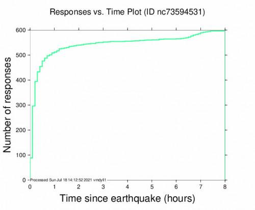 Responses vs Time Plot for the Petrolia, Ca 5.05m Earthquake, Saturday Jul. 17 2021, 11:46:12 PM