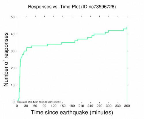 Responses vs Time Plot for the Petrolia, Ca 4.31m Earthquake, Wednesday Jul. 21 2021, 3:05:30 AM