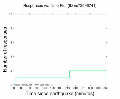 Responses vs Time Plot for the Petrolia, Ca 2.81m Earthquake, Wednesday Jul. 21 2021, 3:36:38 AM