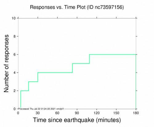 Responses vs Time Plot for the Markleeville, Ca 3.36m Earthquake, Wednesday Jul. 21 2021, 4:33:38 PM