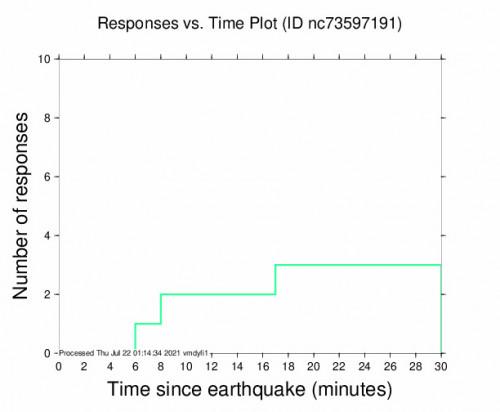 Responses vs Time Plot for the Black Point-green Point, Ca 2.78m Earthquake, Wednesday Jul. 21 2021, 5:56:01 PM