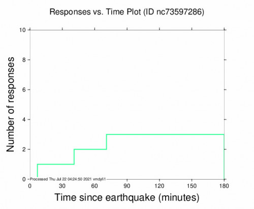 Responses vs Time Plot for the Mesa Vista, Ca 2.75m Earthquake, Wednesday Jul. 21 2021, 8:12:03 PM