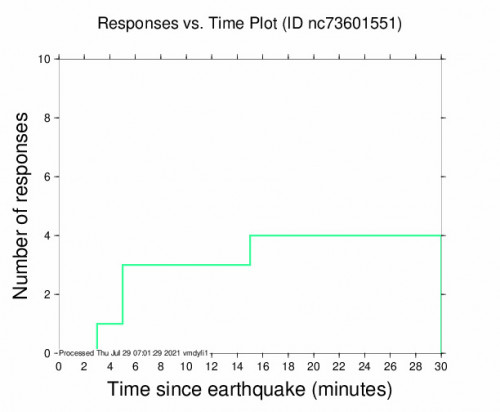 Responses vs Time Plot for the Anderson Springs, Ca 2.97m Earthquake, Wednesday Jul. 28 2021, 11:30:26 PM