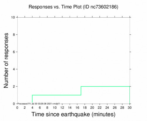 Responses vs Time Plot for the The Geysers, Ca 2.56m Earthquake, Thursday Jul. 29 2021, 8:11:08 PM