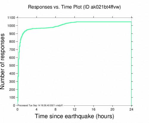 Responses vs Time Plot for the Central Alaska 4.9m Earthquake, Monday Sep. 13 2021, 9:56:36 PM