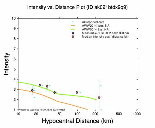 Intensity vs Distance Plot for the Glennallen, Alaska 3.6m Earthquake, Tuesday Sep. 14 2021, 1:51:21 PM