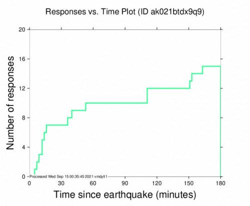 Responses vs Time Plot for the Glennallen, Alaska 3.6m Earthquake, Tuesday Sep. 14 2021, 1:51:21 PM