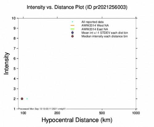 Intensity vs Distance Plot for the Culebra, Puerto Rico 3.76m Earthquake, Monday Sep. 13 2021, 7:57:16 AM