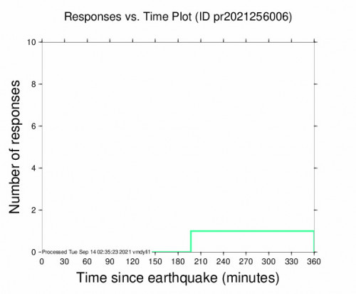 Responses vs Time Plot for the Cruz Bay, U.s. Virgin Islands 3.85m Earthquake, Monday Sep. 13 2021, 7:17:08 PM
