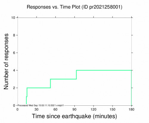 Responses vs Time Plot for the Guánica, Puerto Rico 3.47m Earthquake, Tuesday Sep. 14 2021, 9:36:53 PM